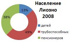Структура населения Лиозно-2008